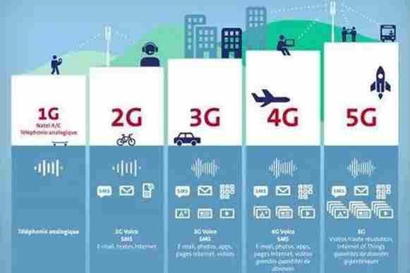 从1G到5G 移动通信的改变过程