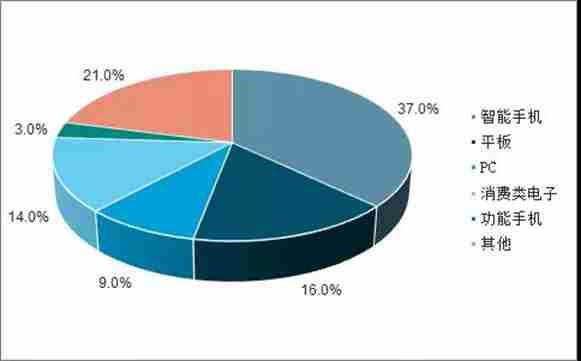 智能手机与汽车领域FPC业务发展分析
